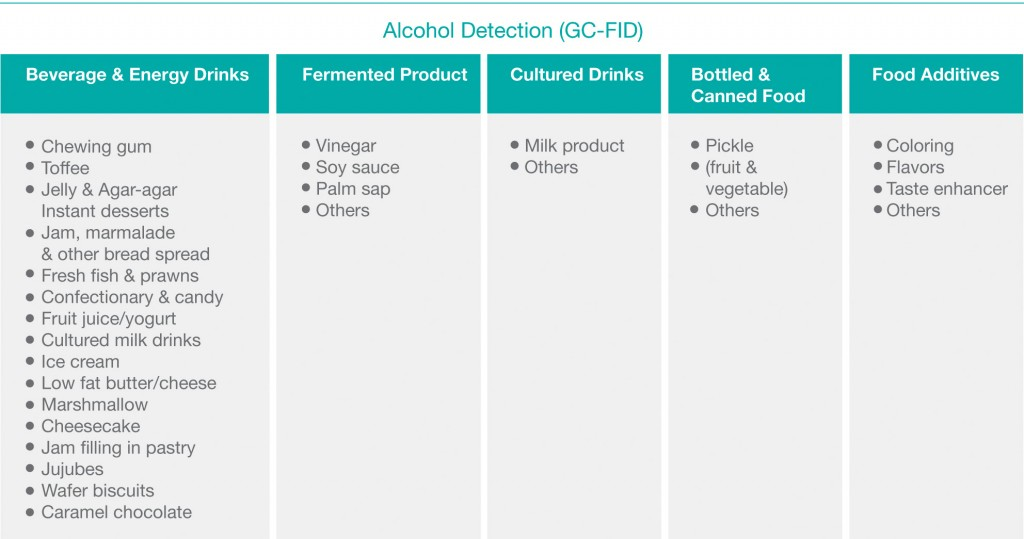 Alcohol Detection (GC-FID)