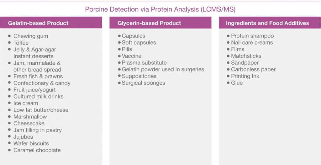 Porcine Detection via Protein Analysis